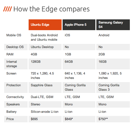 Ubuntu-Edge-Specs